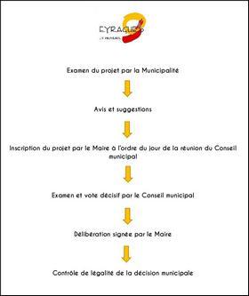 etapes d'un conseil municipal